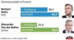 Endergebnis der Bundespräsidentenwahl 2016