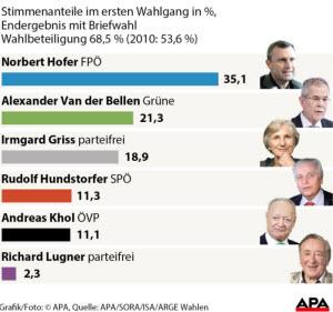 Wahlergebnis der Bundespräsidentenwahl 2016