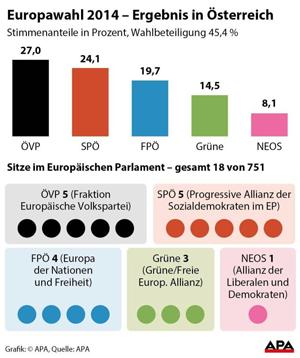 Ergebnis der Europawahl