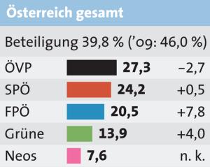 Ergebnis der Europawahl 2014