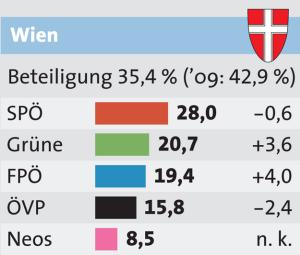 Ergebnis der Europawahl 2014 in Wien