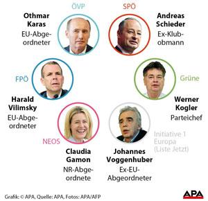 Die Spitzenkandidaten der Parteien für die EU-Wahl 2019