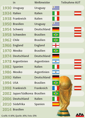 alle fußball weltmeister seit 1930