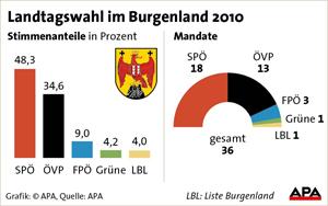 Ergebnis der Landtagswahl im Burgenland