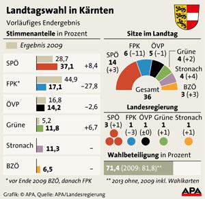 Landtagswahl Kärnten - Ergebnis 2013