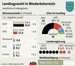 Landtagswahl Niederösterreich - Ergebnis 2013
