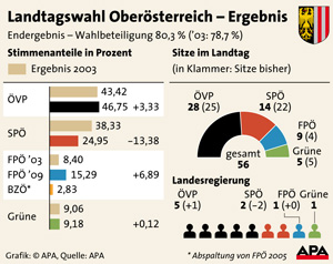 Landtagswahl Oberösterreich - Ergebnis 2009
