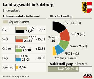 Landtagswahl Salzburg - Ergebnis 2013