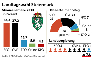 Ergebnis der Landtagswahl in der Steiermark