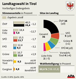 Landtagswahl Tirol - Ergebnis 2013