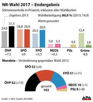 Ergebnis Nationalratswahl 2017