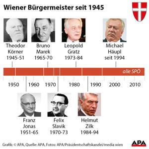 Bürgermeister in Wien seit 1945