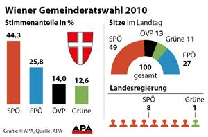 Ergebnis der Wien-Wahl 2010